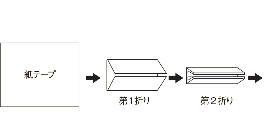 紙テープを一辺方向に順次折り込むイメージ
