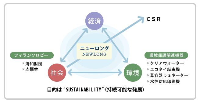 ニューロング CSR
